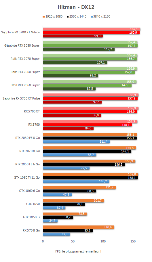 Performances Hitman Sapphire Radeon RX 5700 XT Nitro+