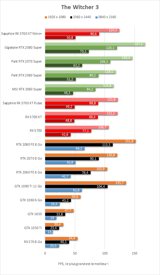 Performances The Witcher 3 Sapphire Radeon RX 5700 XT Nitro+