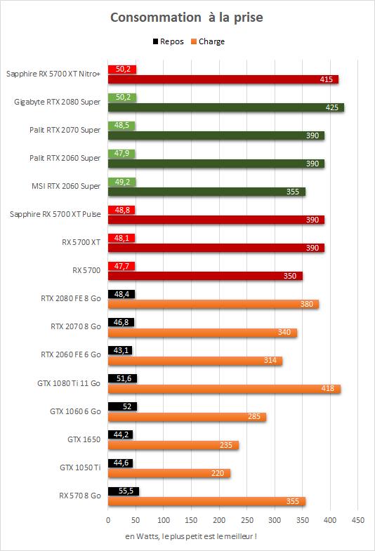 Sapphire Radeon RX 5700 XT Nitro+ consommation à la prise