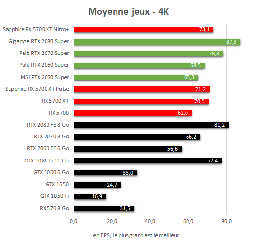 Sapphire Radeon RX 5700 XT Nitro+ performances 4K
