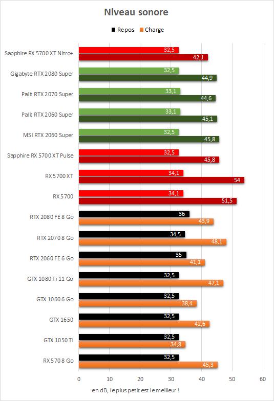 Sapphire Radeon RX 5700 XT Nitro+ niveau sonore