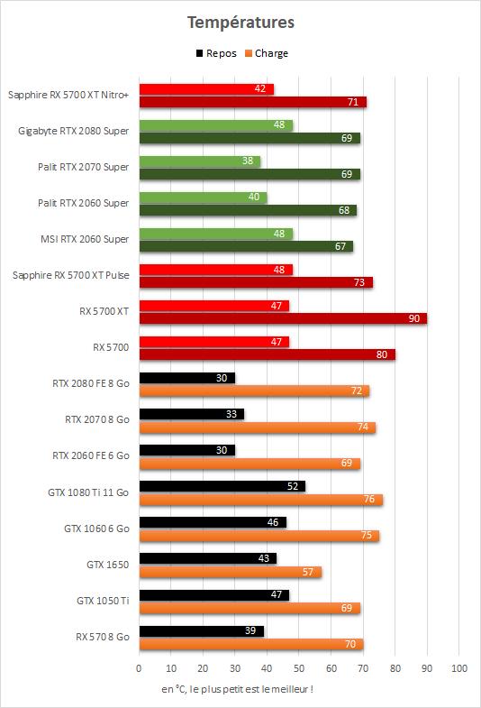 Sapphire Radeon RX 5700 XT Nitro+ températures