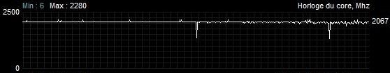 Fréquences Battlefield V Sapphire Radeon RX 5700 XT nitro + TDP augmenté de 50 % et overclocking