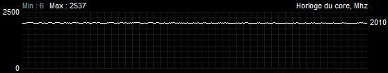 Fréquences Battlefield V Sapphire Radeon RX 5700 XT nitro + TDP augmenté de 50 %