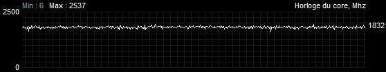 Fréquences stress test Sapphire Radeon RX 5700 XT nitro + TDP augmenté de 50 %