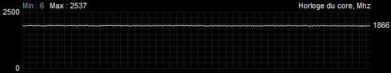 Fréquences Battlefield V Sapphire Radeon RX 5700 XT nitro +