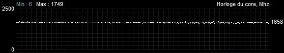 Fréquences stress test Sapphire Radeon RX 5700 XT nitro +