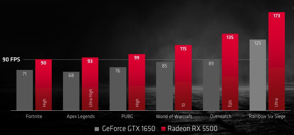 AMD Radeon RX 550 vs Nvidia GTX 1650