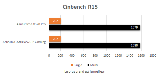 Performances Asus Prime X570 Pro Cinebench R15