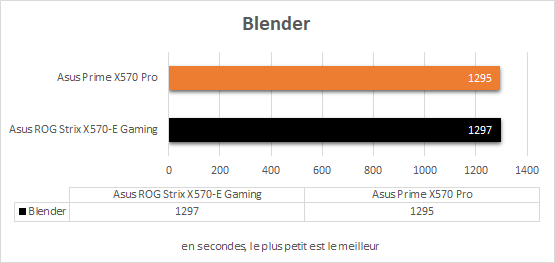 Performances Asus Prime X570 Pro Blender