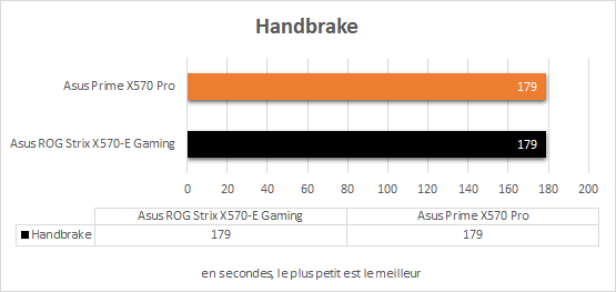 Performances Asus Prime X570 Pro Handbrake