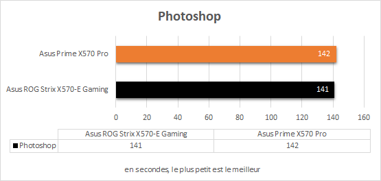 Performances Asus Prime X570 Pro Photoshop