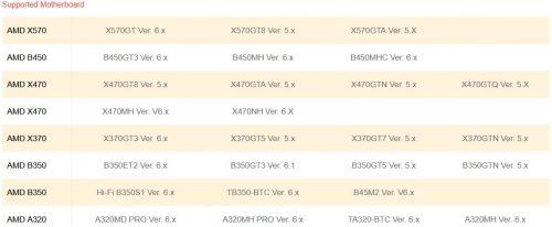 Biostar compatibilité A320 Ryzen 9 3950X