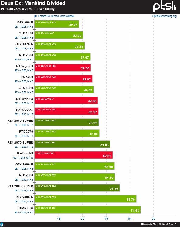 performances Nvidia RTX Super sous linux