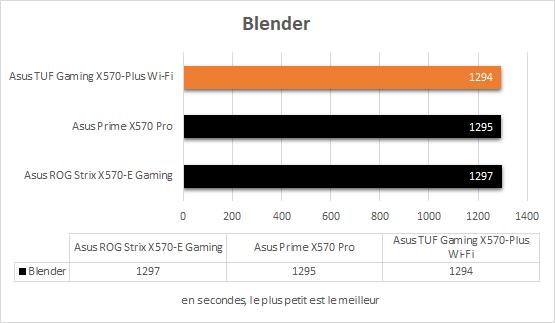 Asus TUF Gaming X570-Plus Wi-Fi Ryzen 5 3600 X blender