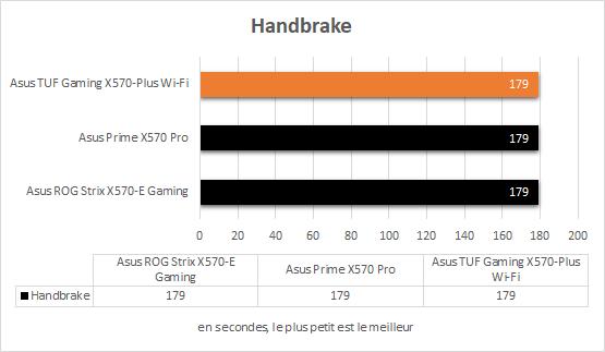 Asus TUF Gaming X570-Plus Wi-Fi Ryzen 5 3600 X Handbrake