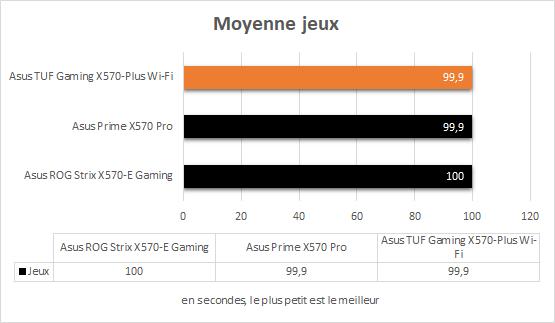 Asus TUF Gaming X570-Plus Wi-Fi Ryzen 5 3600 X Moyenne jeux