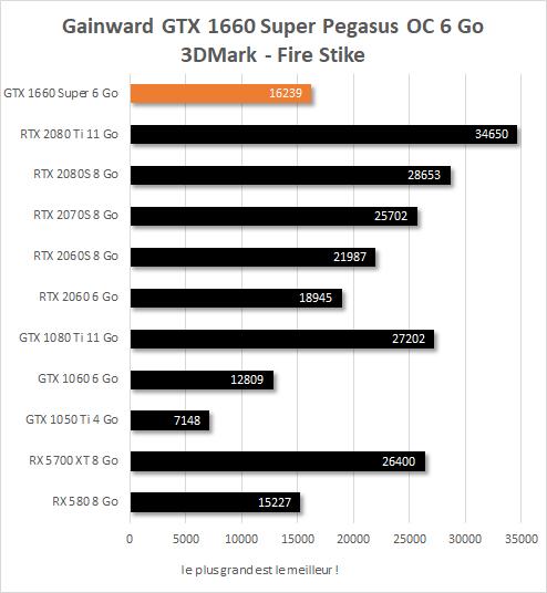 Gainward GTX 1660 Super Pegasus OC performances 3DMark Fire Strike