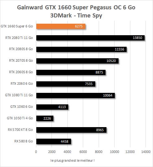 Gainward GTX 1660 Super Pegasus OC performances 3DMark Time Spy