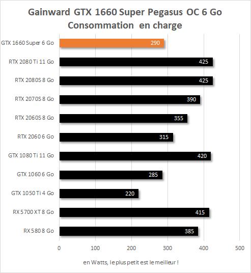 Gainward GTX 1660 Super Pegasus OC consommation en watts