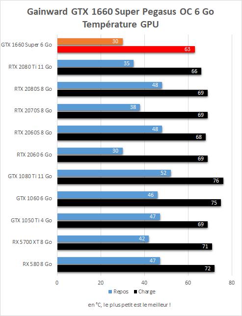 Gainward GTX 1660 Super Pegasus OC tempérautre du GPU