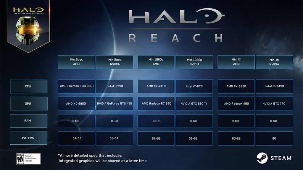 configurations recommandées pour Halo: Reach