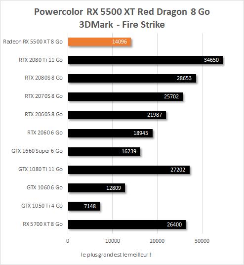 Powercolor RX 5500 XT 8 Go Red Dragon performances 3DMark Fire Strike