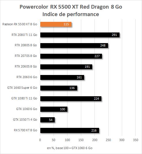 Powercolor RX 5500 XT 8 Go Red Dragon indice de performance Full HD