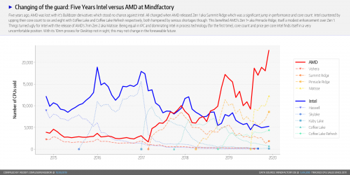 Ventes AMD vs Intel depuis 2014