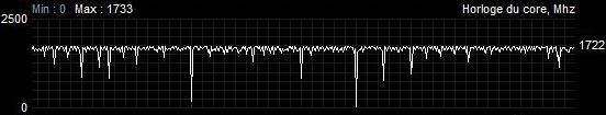 Asus ROG Strix RX 5600 XT TOP fréquence BFV