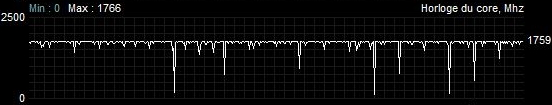 Asus ROG Strix RX 5600 XT TOP fréquence overclocking BFV