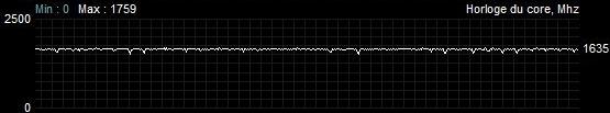 Fréquence de fonctionnement Sapphire Radeon RX 5600 XT Pulse Quiet Battlefield V