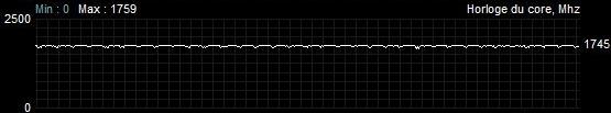 Fréquence de fonctionnement Sapphire Radeon RX 5600 XT Pulse Quiet Battlefield V Overclocking