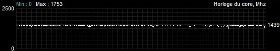 Fréquence de fonctionnement Sapphire Radeon RX 5600 XT Pulse Quiet 100% de charge