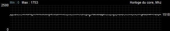 Fréquence de fonctionnement Sapphire Radeon RX 5600 XT Pulse Quiet 120% charge