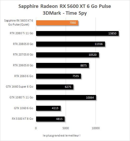 Sapphire Radeon RX  5600 XT Pulse performances 3DMark Time Spy
