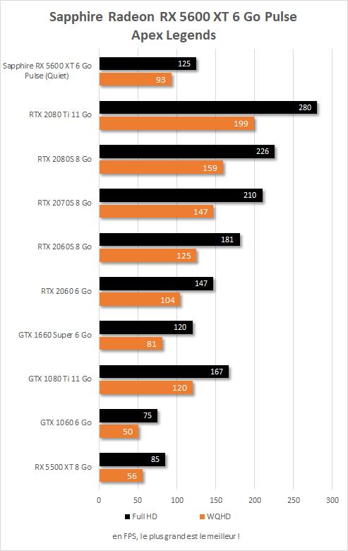 Sapphire Radeon RX  5600 XT Pulse performances Apex legends
