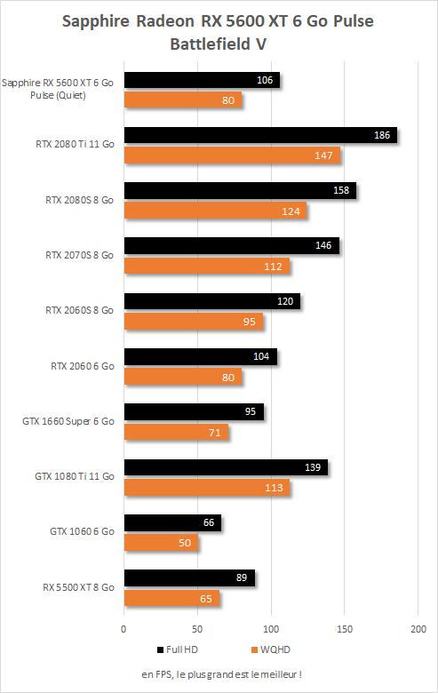 Sapphire Radeon RX  5600 XT Pulse performances Battlefield V