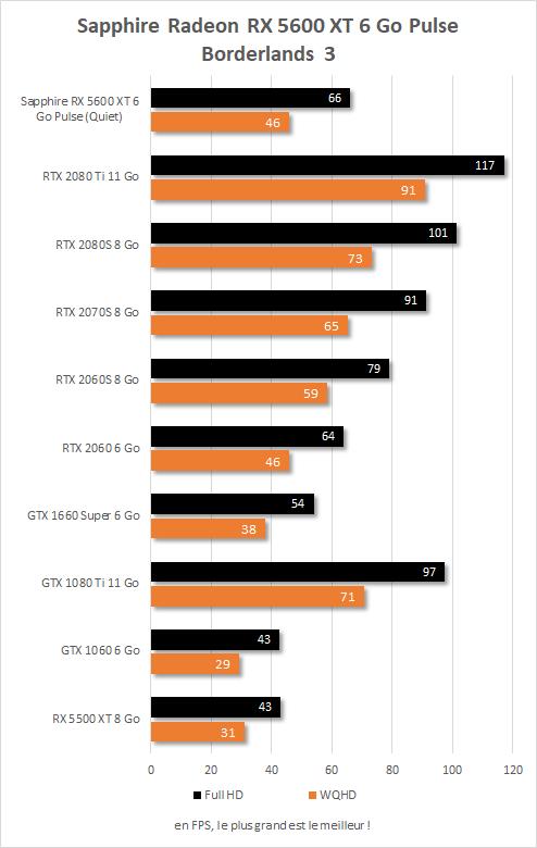 Sapphire Radeon RX  5600 XT Pulse performances Borderlands 3