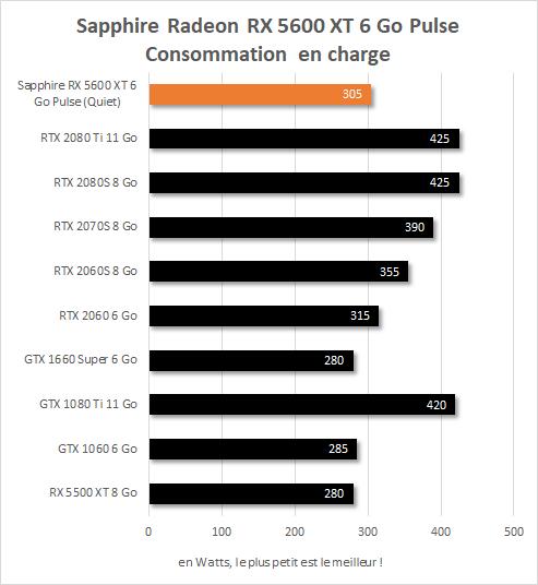 Sapphire Radeon RX  5600 XT Pulse consommation à la prise