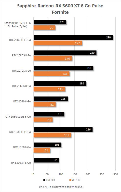 Sapphire Radeon RX  5600 XT Pulse performances Fortnite