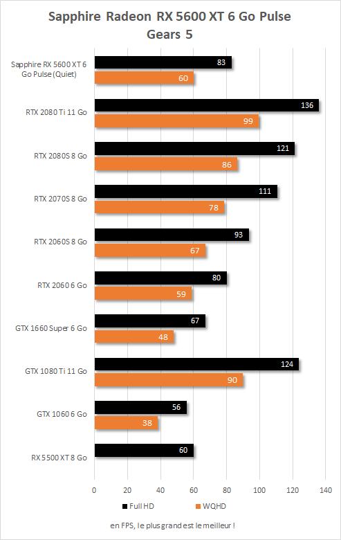 Sapphire Radeon RX  5600 XT Pulse performances Gears 5