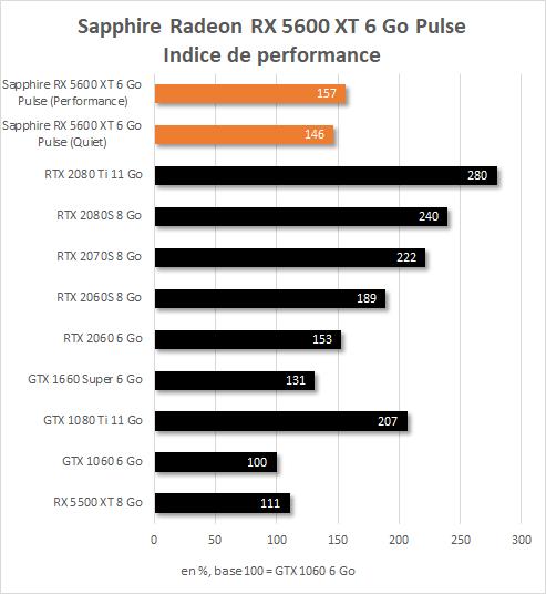 Sapphire Radeon RX  5600 XT Pulse performances Indice de performance