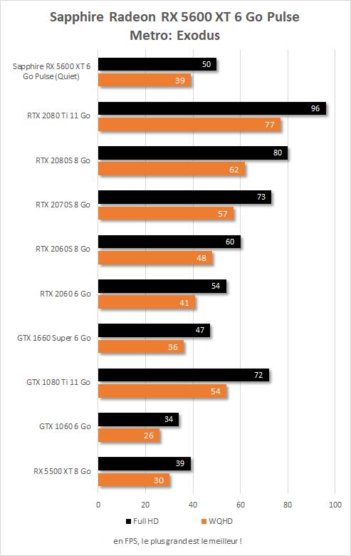 Sapphire Radeon RX  5600 XT Pulse performances Metro: Exodus