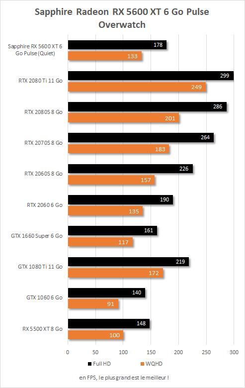 Sapphire Radeon RX  5600 XT Pulse performances Overwatch