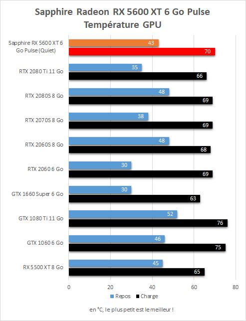 Sapphire Radeon RX  5600 XT Pulse température