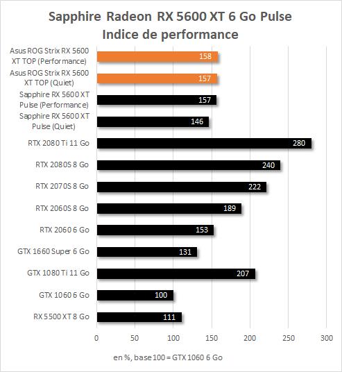 Asus ROG Strix RX 5600 XT TOP Indice de performance
