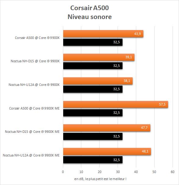 Niveau sonore Corsair A500