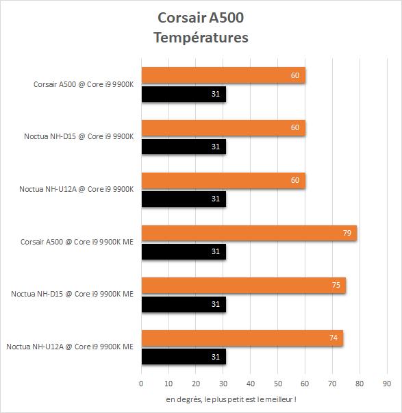Températures Corsair A500