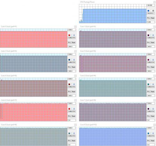 Consommation et fréquences Core i9 10900K sur l'Asus Prime Z490-A avec let BIOS optimize